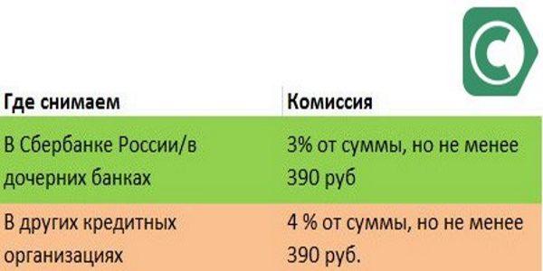 Процент за снятие наличных в банкомате