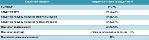 Кредиты от Сбербанка в Украине.