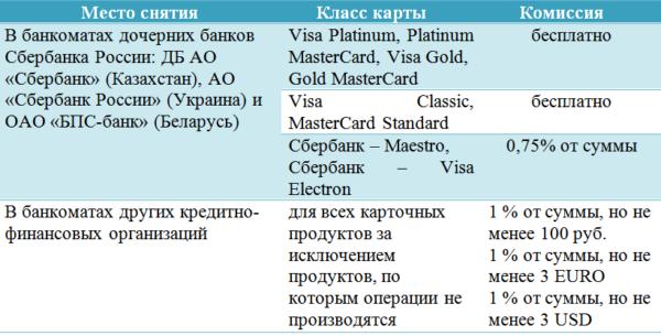 Комиссия при обналичивании через другие банки.